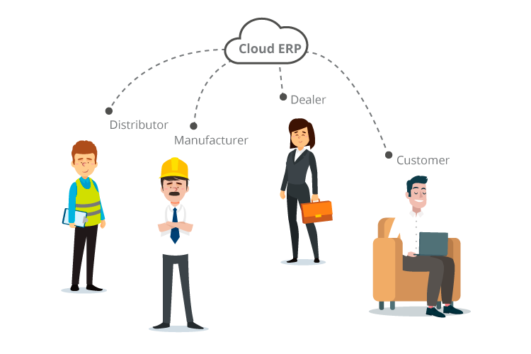 Virtual Distribution Network in Cloud ERP