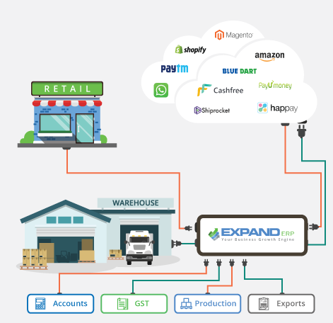 Ready Integrations for eCommerce - Expand ERP